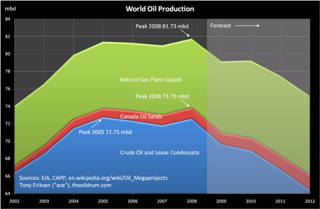 Peak Oil Production 2008